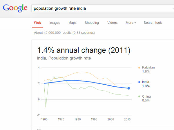 an introduction to the population growth rate in india The population growth rate is about 26% even thought the population is still growing there is also illness and lack of food is sort of the population control there are many ways that over population destroy the earth one way is by pollution.