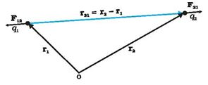 DMR'S PHYSICS NOTES: Coulomb's Law In Vector Form