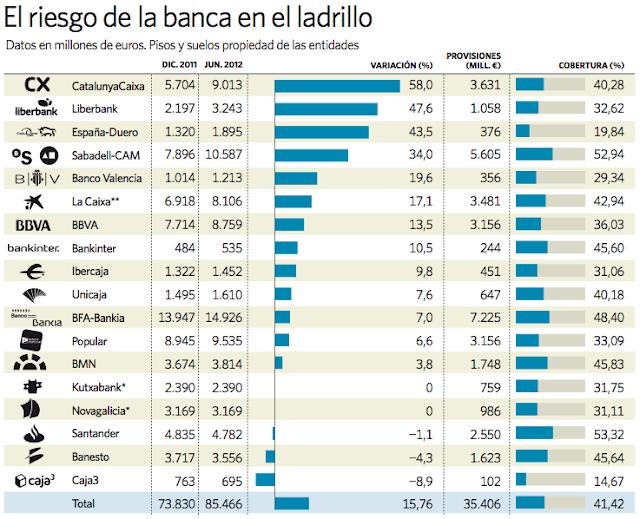 Espa a se queda sin bancos ahora son enormes for Inmobiliarias de bancos