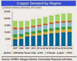 Copper May be The Best among Base Metals in Near Term: Morgan Stanley