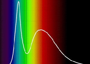 LED spectrum
