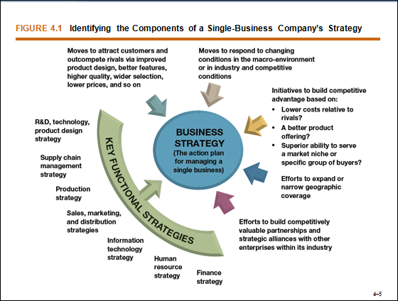 financial strategies of a company Aligning strategy and finance by crisply defined strategy for the future clearly contributes to your company's long-term success a strategy the financial.