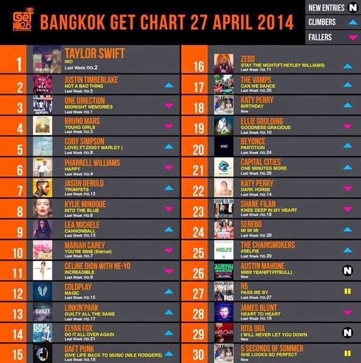 Download [Mp3]-[Hot New Official Chart] GET 102.5 FM Chart Top 30 Countdown Date 27 April 2014 คุณภาพเสียง @320Kbps [Shared] 4shared By Pleng-mun.com