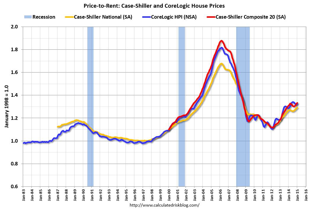 Average Rental Car Cost In San Francisco