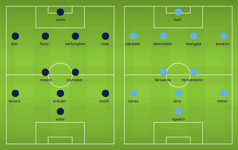 Possible Line-ups Tottenham vs Manchester City
