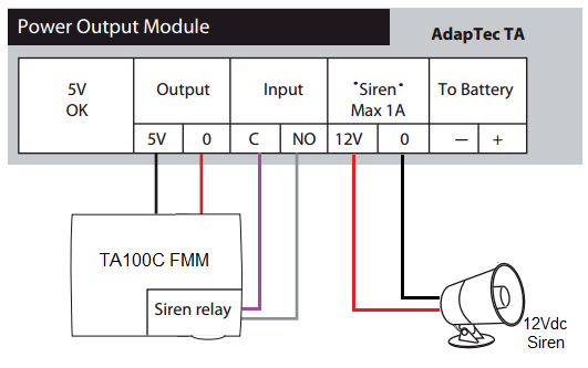 Connecting The Ta100c  Fmm  To Adaptec Ta And 12vdc Or 240vac External Sirens