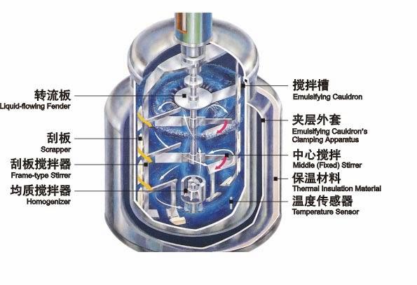 the operation of top homogenizer from vacuum homogenizing emulsifier machine mezclador de vacío