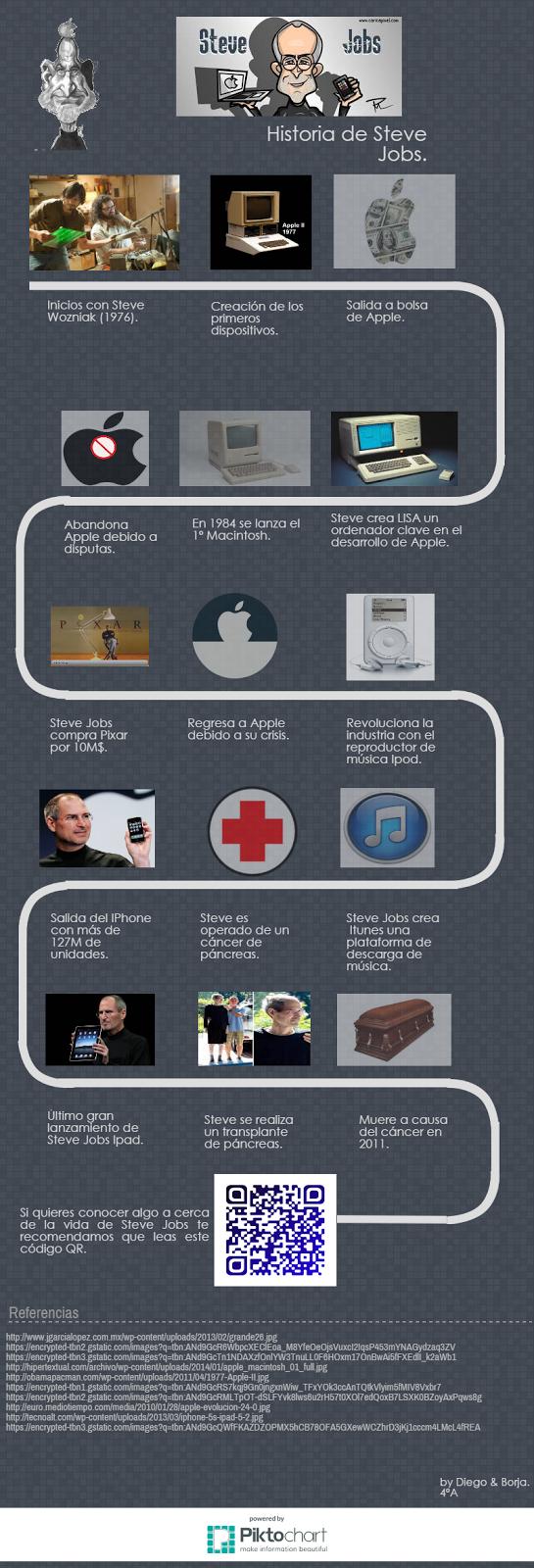 Steve Jobs infographic. Life infografia