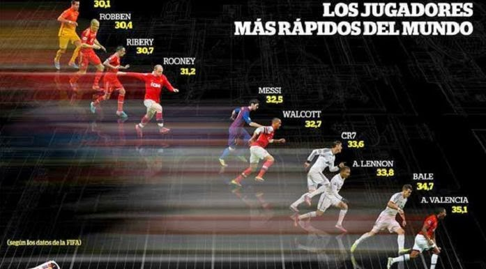 List Of The Fastest Football Players