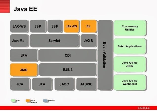 What is Java EE, what is j2ee, Java enterprise edition, j2ee 6, j2ee 7, java ee tutorials, ejb, jpa, java beans, jsf, jsp, java ee web applications development, javawebaction, java web action, java web development