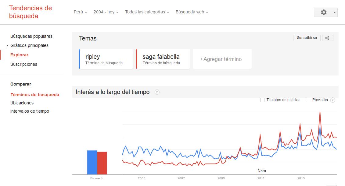 Servicios de Google: Trends