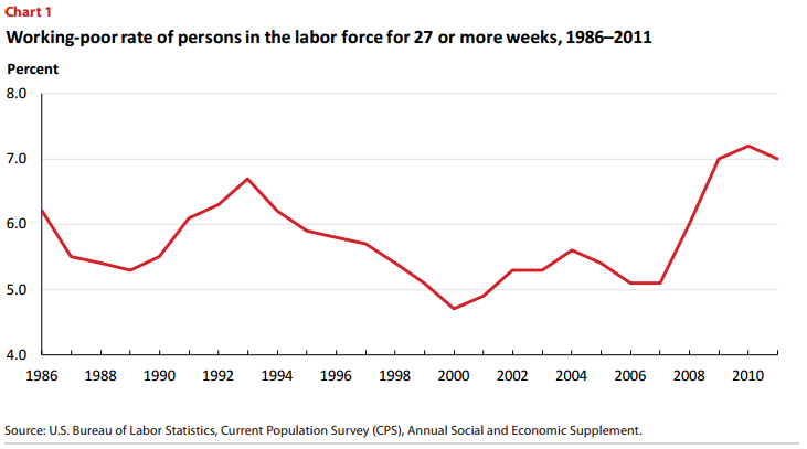 working poor in america Roughly 46 million people in the us, or 15% of the population, lived below the official poverty line in 2011 ($11,484 for an individual or $23,021 for a family of four per year) about 104.