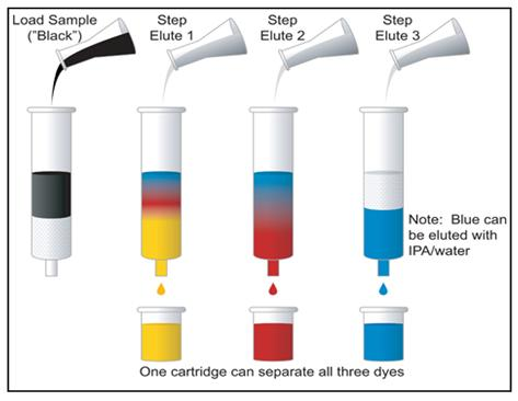 mechanism of separation in paper chromatography Chromatography, as noted above, is a separation process involving two phases, one stationary and the other mobile typically, the stationary phase is a porous solid (eg, glass, silica, or alumina) that is packed into a glass or metal tube or that constitutes the walls.