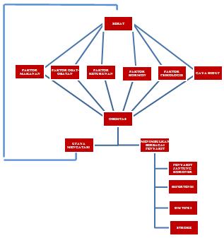 Hubungan Index Massa Tubuh Dengan Hipertensi Pada Wanita Usia Subur (Analisis Data Riskesdas 2013)