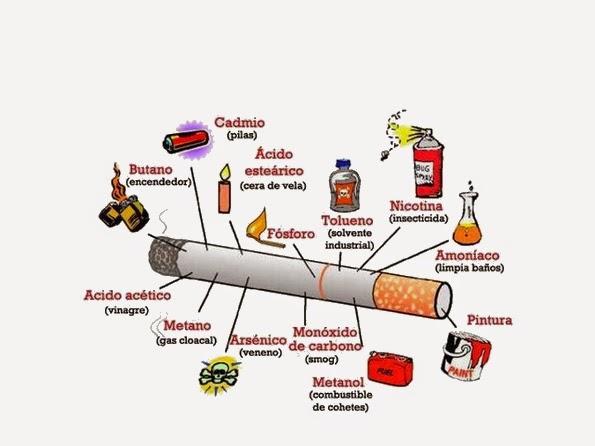 Químicos del Tabaco