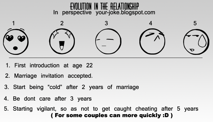 evolution in love relationship