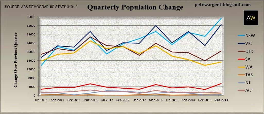 Quarterly population change
