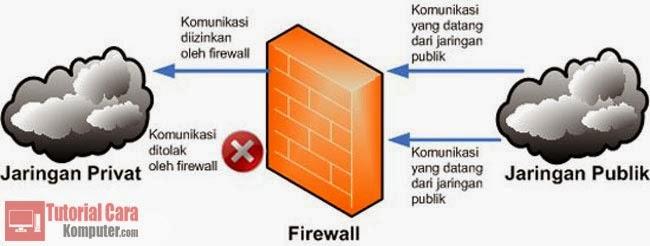 Pengertian, Jenis, Cara Kerja dan Fungsi Firewall - TutorialCaraKomputer.com