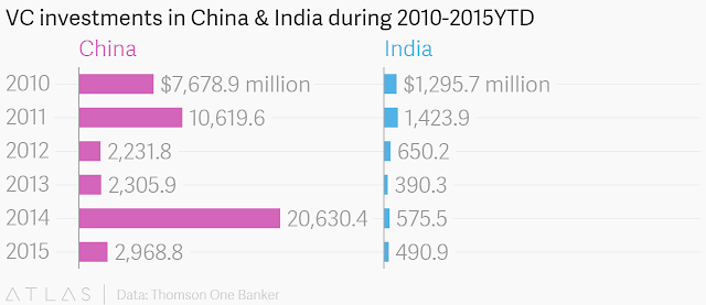 total investments by venture capital funds in India and china