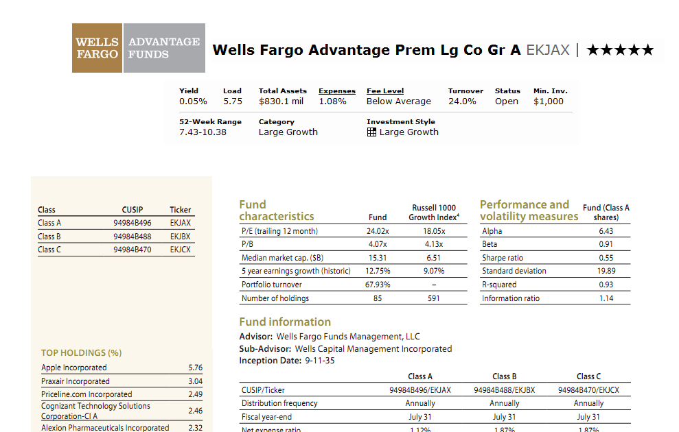 Wells fargo stock options management