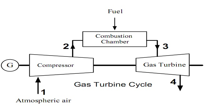 Steam Boiler: Working Principle of Gas Turbine