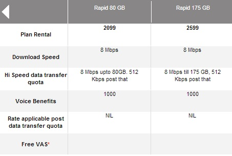 Airtel Faster Speed Broadband Plan 3