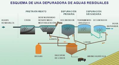 aguas residuales depuradas, depuración de aguas residuales, depurar aguas residuales, esquema de depuración de aguas residuales