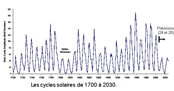 Cycles solaire de 1700 à 2030