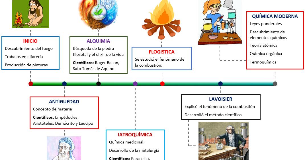 La materia evoluci n de la qu mica for La quimica en la gastronomia