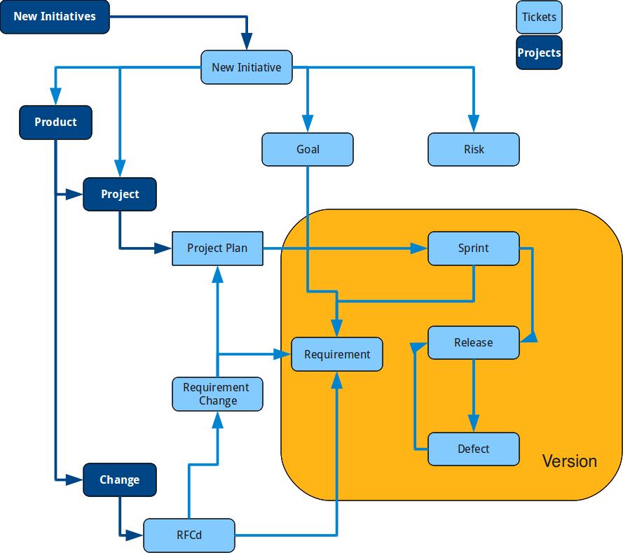 Change Management Process Template. free project change management ...
