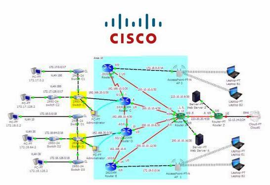 Cara Konfigurasi OSPF Pada router Cisco