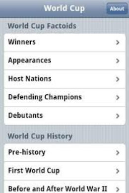 World Cup Football History