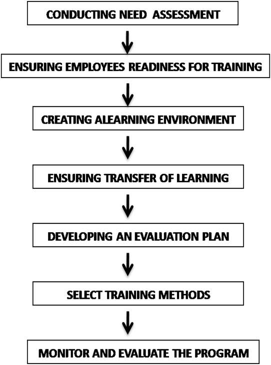 case study on designing a training program Taken into account while designing any training programme we will briefly look into these parameters, which enrich and facilitate a training designing in terms have no connection with the company these methods consist of: i lectures ii conferences iii group discussions iv case studies v role-playing.