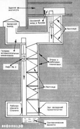 Схема подземного бункера.