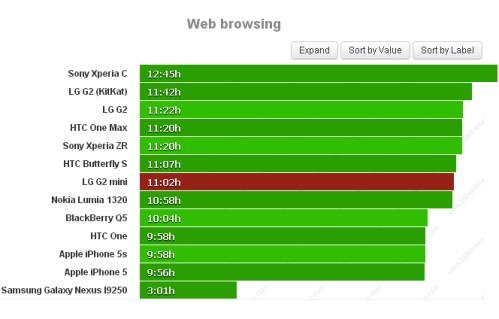 Durata batteria navigazione sul web per LG G2 Mini