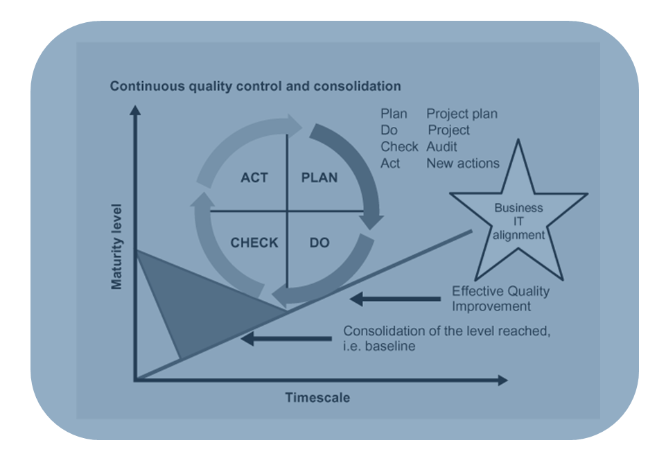 Learn Itil V3 The Deming Cycle