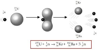 Reaksi fisi uranium-235 menunjukkan salah satu dari sekian banyak pola reaksi fisi