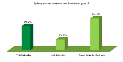 Sydney auction clearance rate August 15