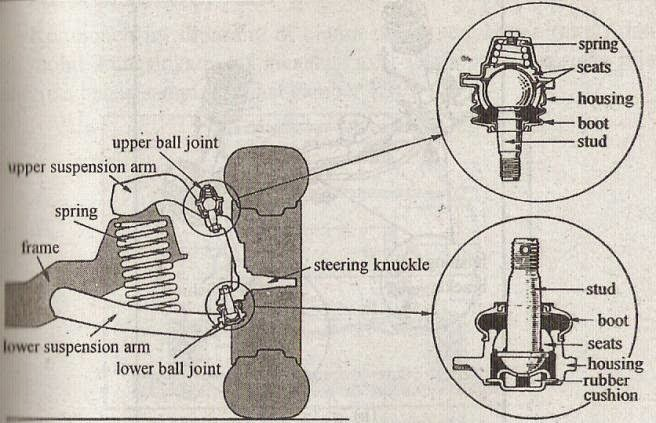 C. BALL JOINT