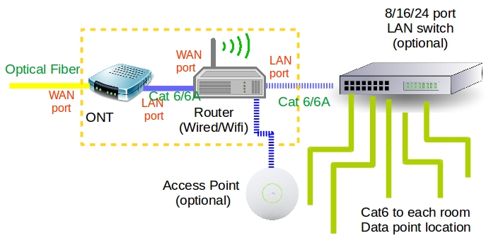 APRC-P3 Home Network: I do not understand the Home network setup ...