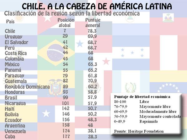 EL REPUBLICANO LIBERAL: PUBLICAN EL ÍNDICE DE LIBERTAD ECONÓMICA DE 2012  SEGÚN FUNDACIÓN HERITAGE ¡VENEZUELA PENÚLTIMO!