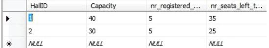 Cinema Database Table