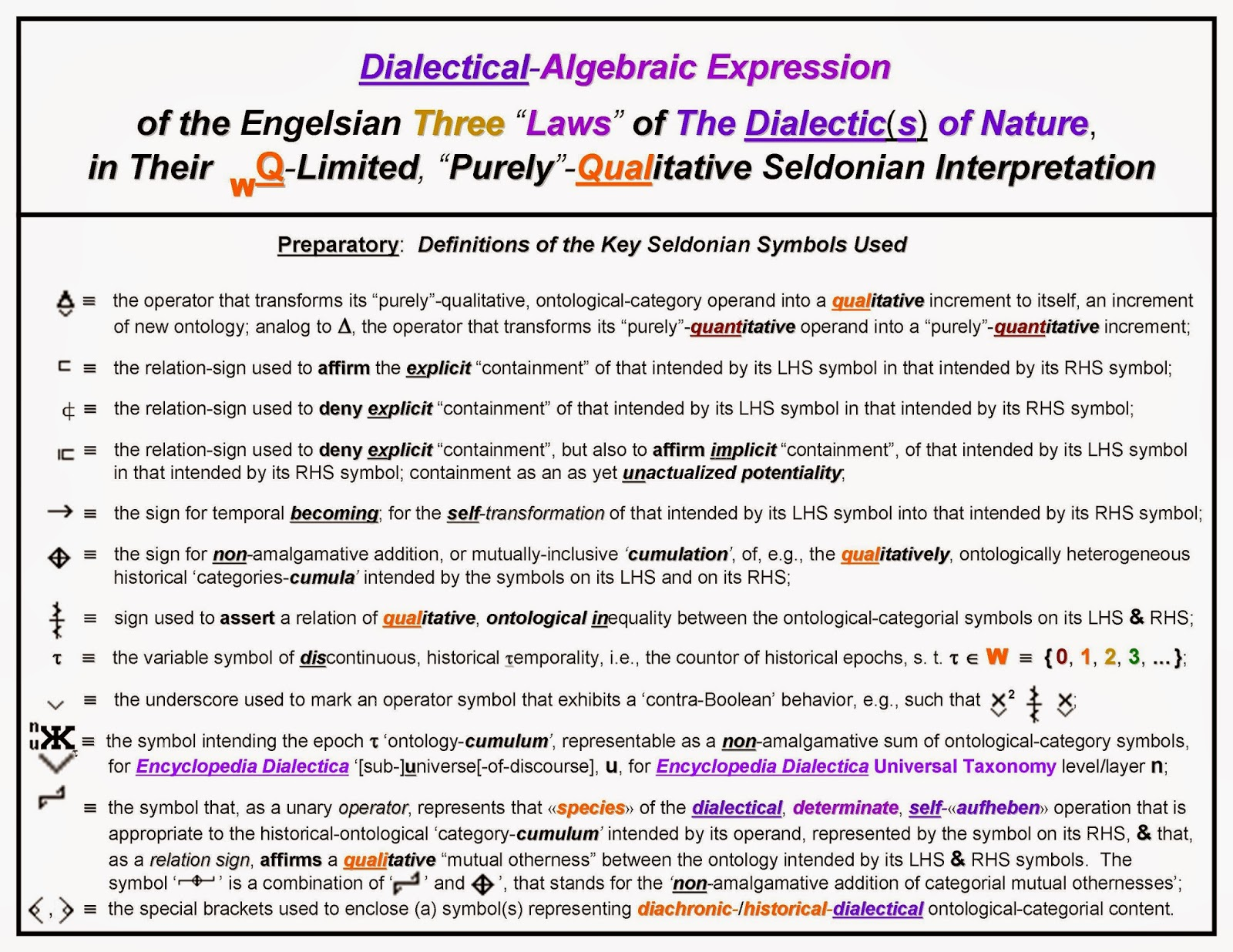 Fed dialectics dialectical algebraic expression of engelss the next task is to express engelss three laws of the dialectic of nature in terms of the symbols defined above and in accordance with the seldonian biocorpaavc