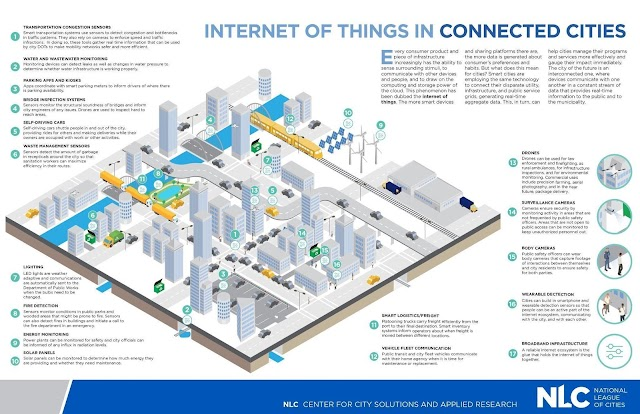 #IOT in connected cities - #smartcity