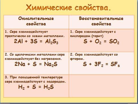 Химия четвёртый год изучения