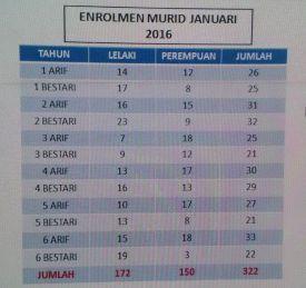 ENROLMEN MURID 2016