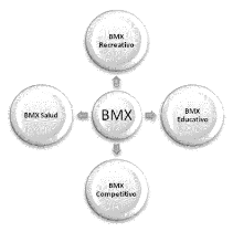 INICIACIÓN AL BMX