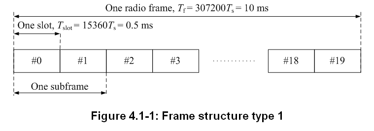 LTE Frame Structure | JianHua\'s Note