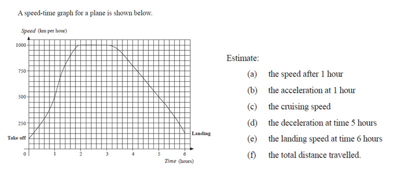 Gcse maths graph transformations worksheet