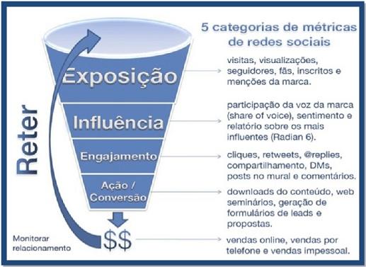 métricas da gestão de mídias sociais